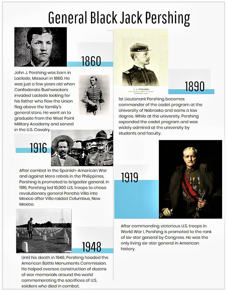 Pershing Timeline