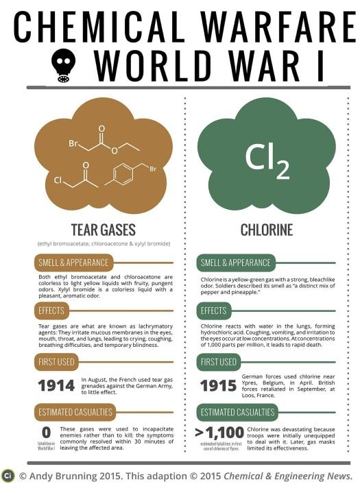 Chemical-Warfare-World-War-1-Poison-Gases-CEN-FINAL-corrected3full