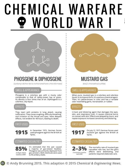 Chemical-Warfare-World-War-1-Poison-Gases-CEN-FINAL-corrected4full